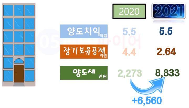 2021년-장기보유특별공제-변경사항-예시1