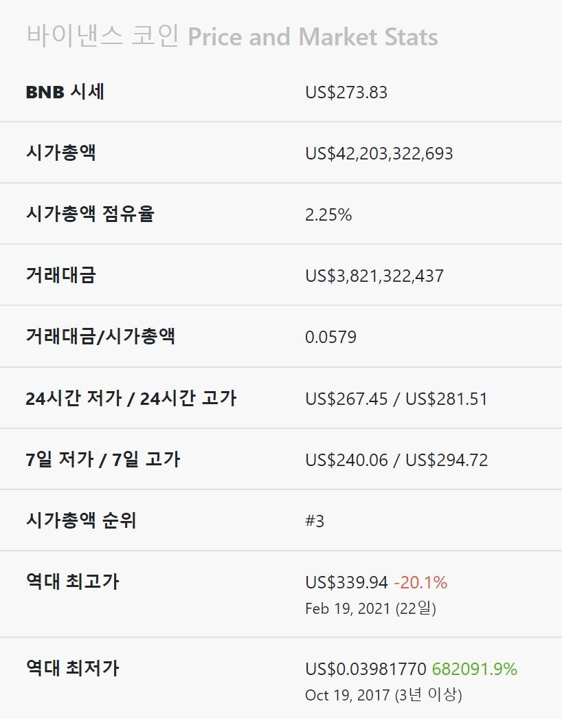 bnb가격및통계자료