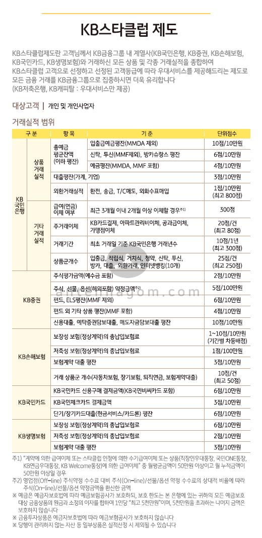 kb 스타클럽 선정 기준 점수