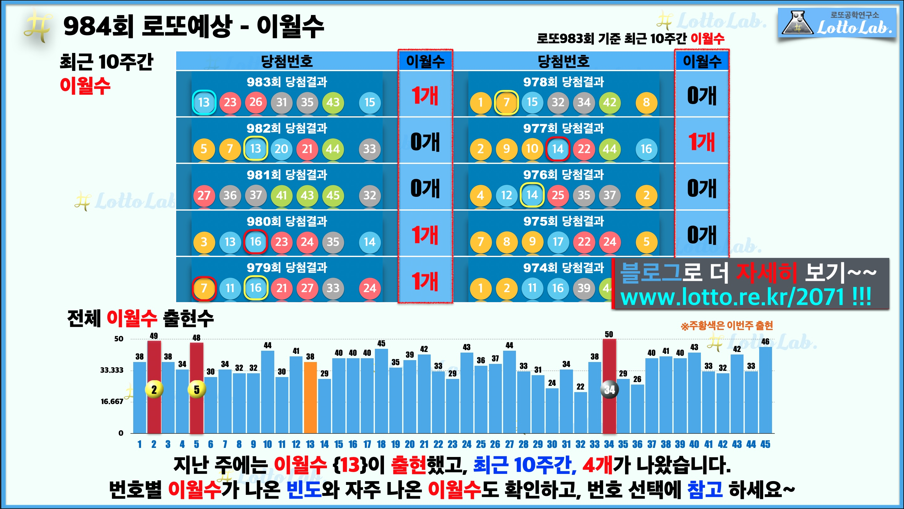 로또랩 로또984 당첨 번호 예상 - 이월수