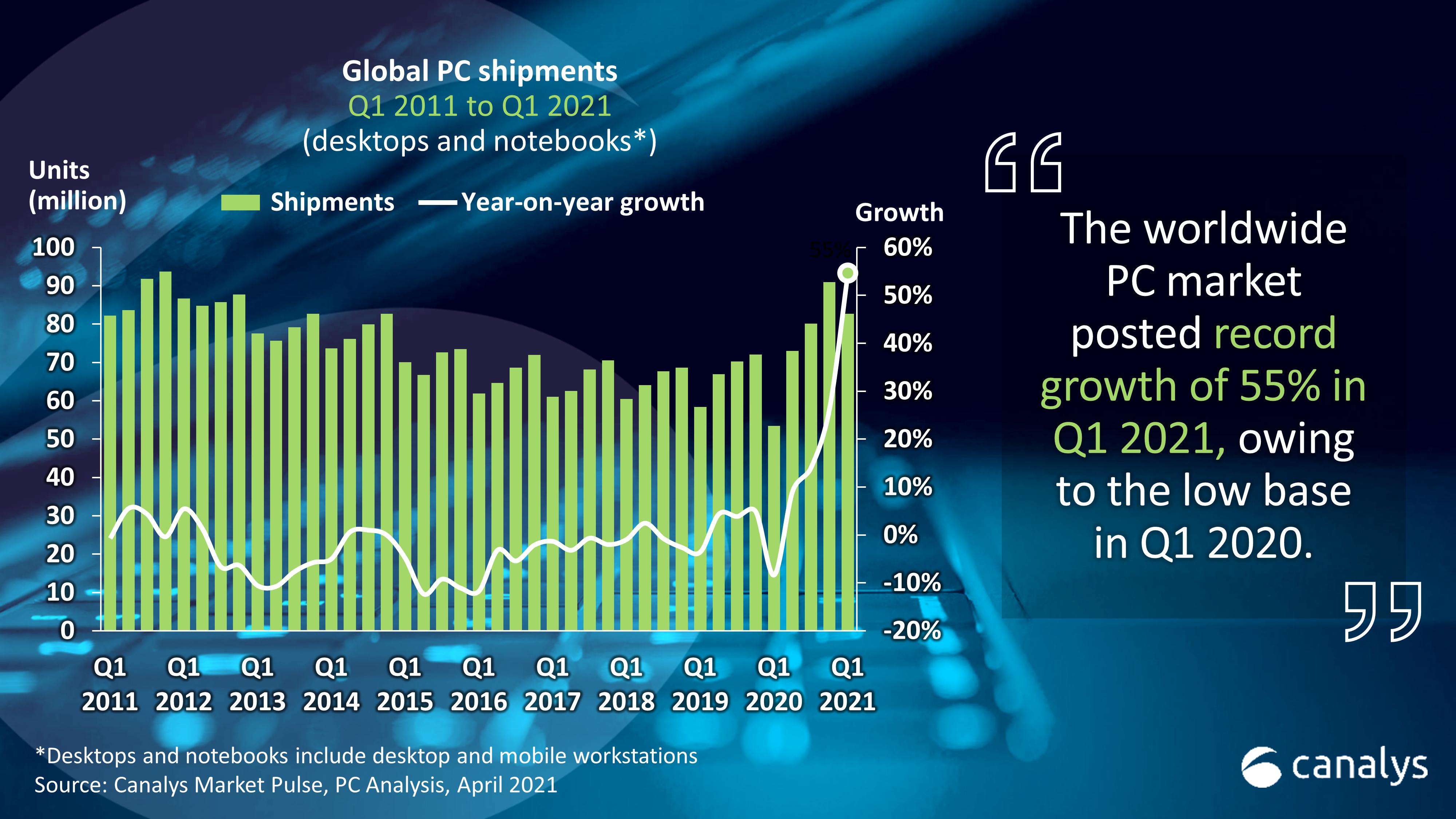 2021년 1분기 PC 시장 54.6% 성장...2012년 이후 가장 높은 1분기 출하량 기록