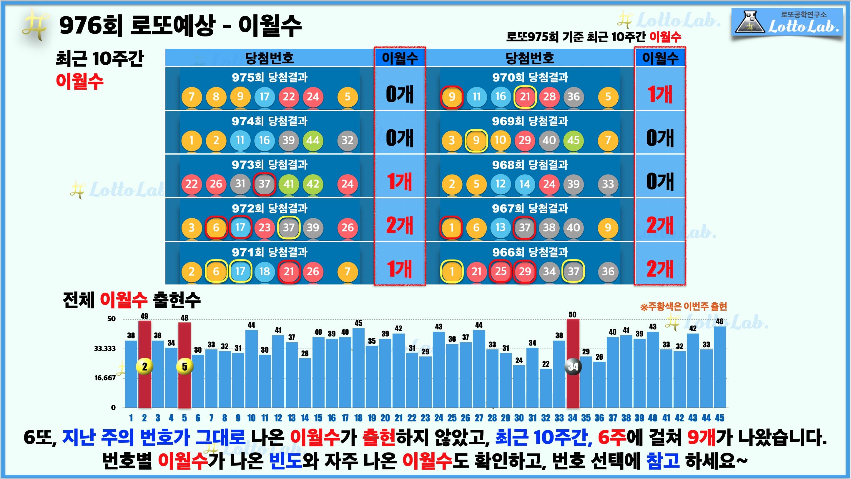 로또랩 로또976 당첨 번호 예상 - 이월수