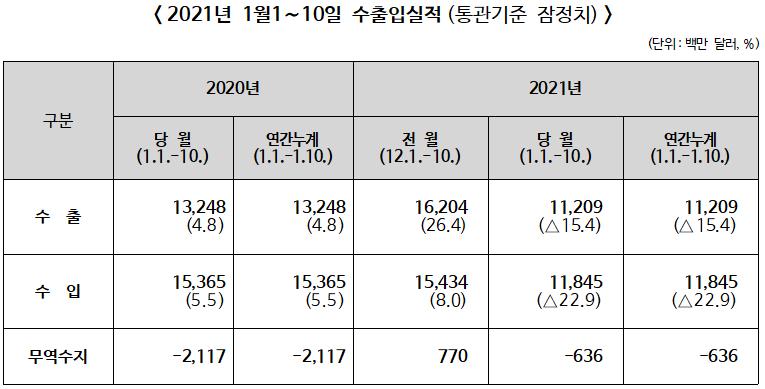 ▲ 2021년 1월 1~10일 수출입실적(통관기준 잠정치)