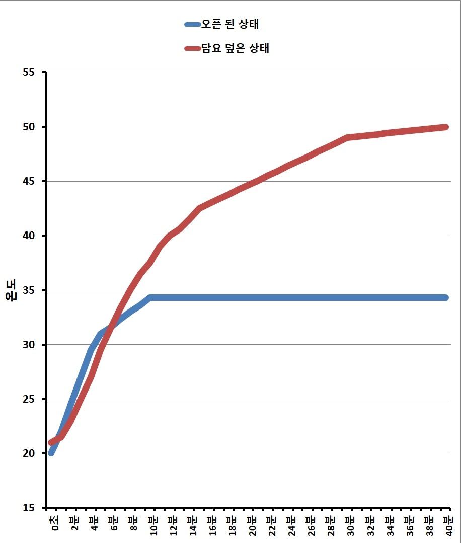 온도 테스트 결과 차트