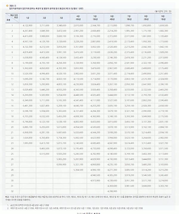 2021년 공무원 봉급표 수당 관련 이미지
