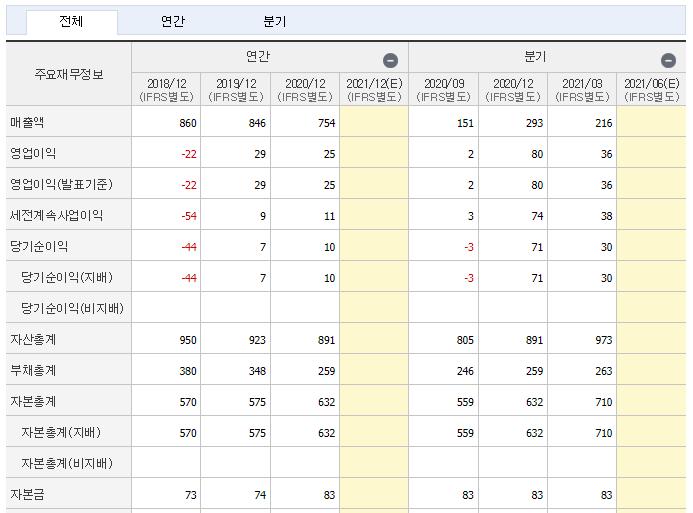 NE능률 재무제표
