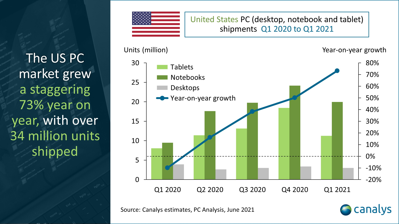 2021 1Q  미국 PC 출하량 73% 증가...크롬북 약진에 HP 1위 애플은 2위