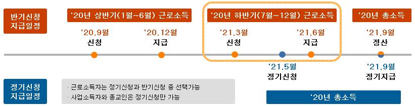 2021년-정기-근로장려금-신청-기간-지급-일정