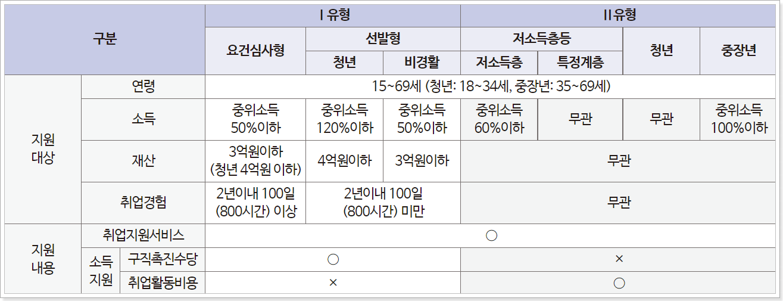국민취업지원제도-구직촉진수당-유형비교표