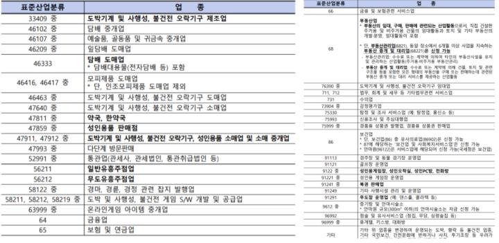 버팀목자금-제외-대상-업종-List