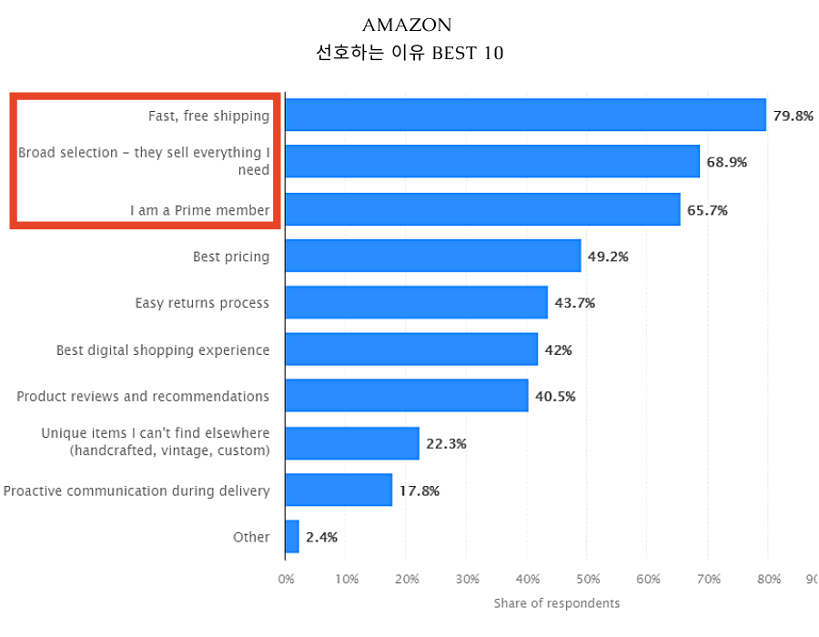 아마존-아마존주가-아마존서비스-미국증시-주가상승-BEST-택배