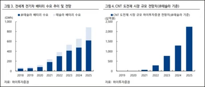 전세계 전기차 배터리 수요 및 CNT 도전재 시장 규모 전망치