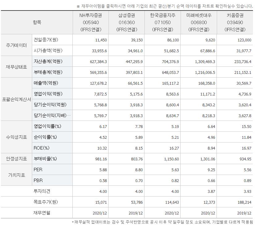 NH투자증권 다른 기업과 비교