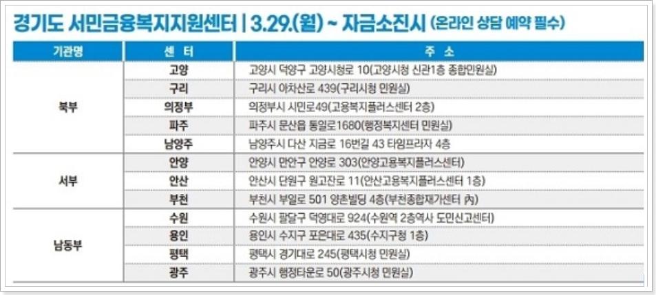 경기도-서민금융복지지원센터-방문장소