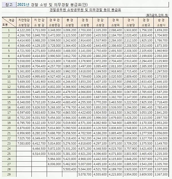 2021년 공무원 봉급표 수당 관련 이미지 일
