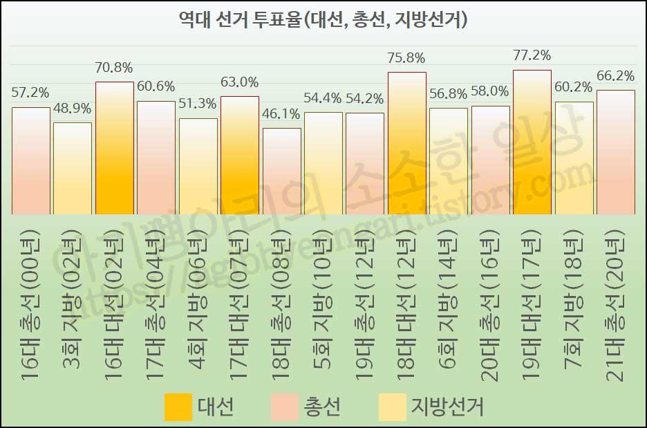역대선거투표율