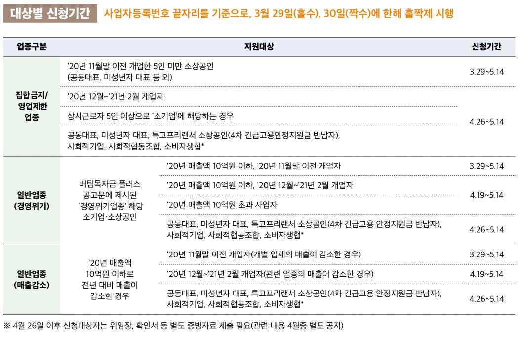 버팀목자금업종별신청기간