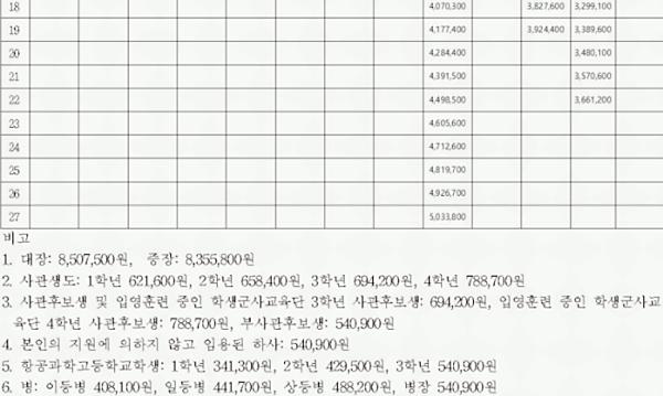 2021년 공무원 봉급표 수당 관련 이미지 삼