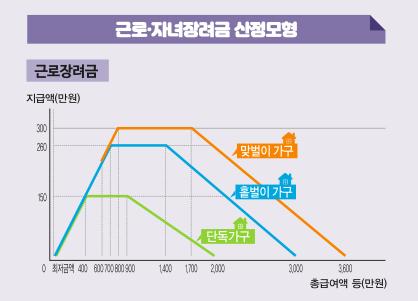 근로장려금-지급액-그래프