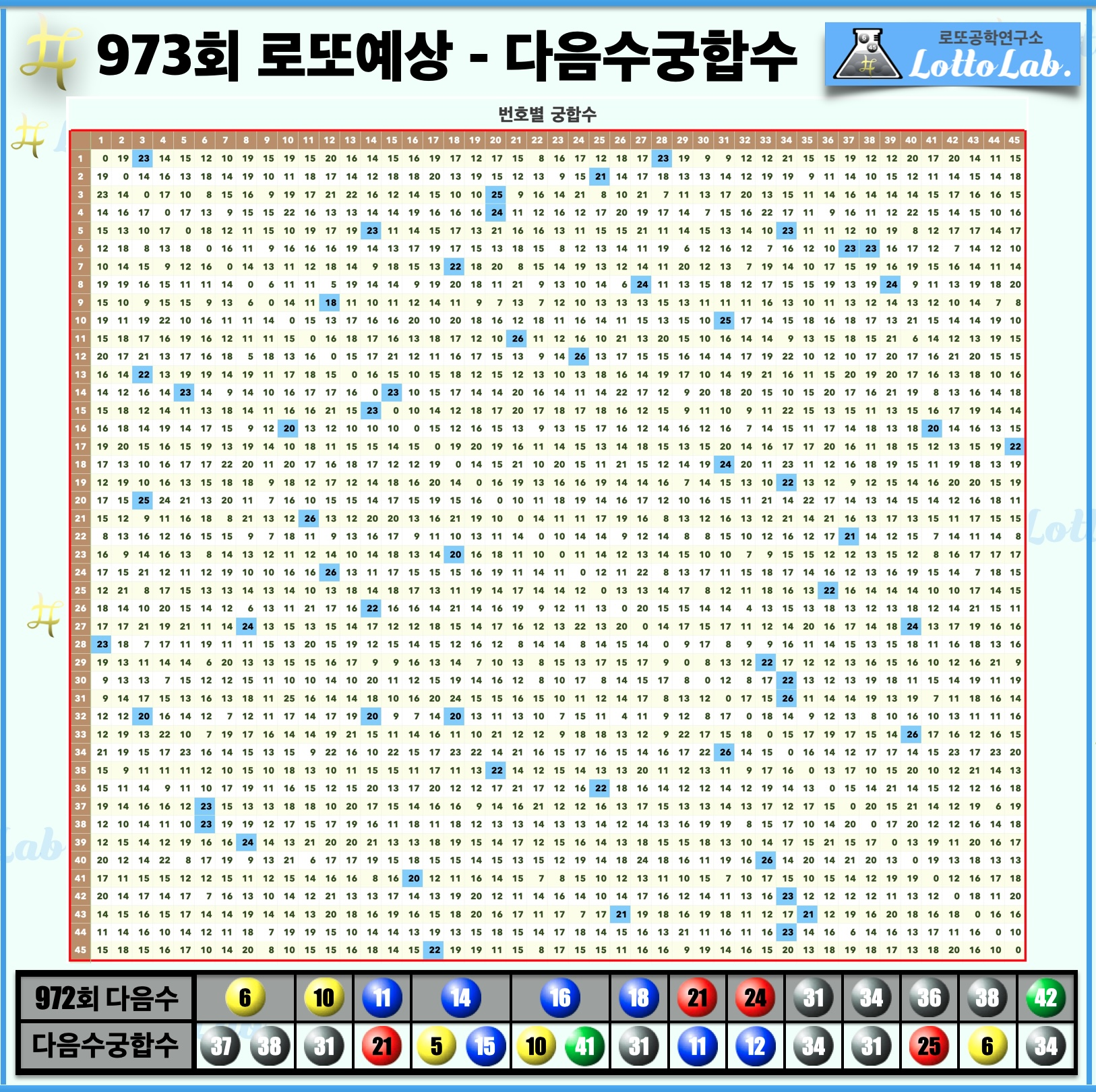 로또랩 로또973 당첨 번호 예상 다음수궁합수