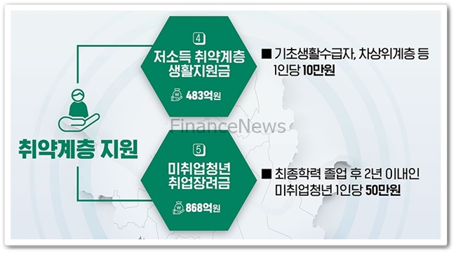 서울시 재난지원금 취약계층 지원