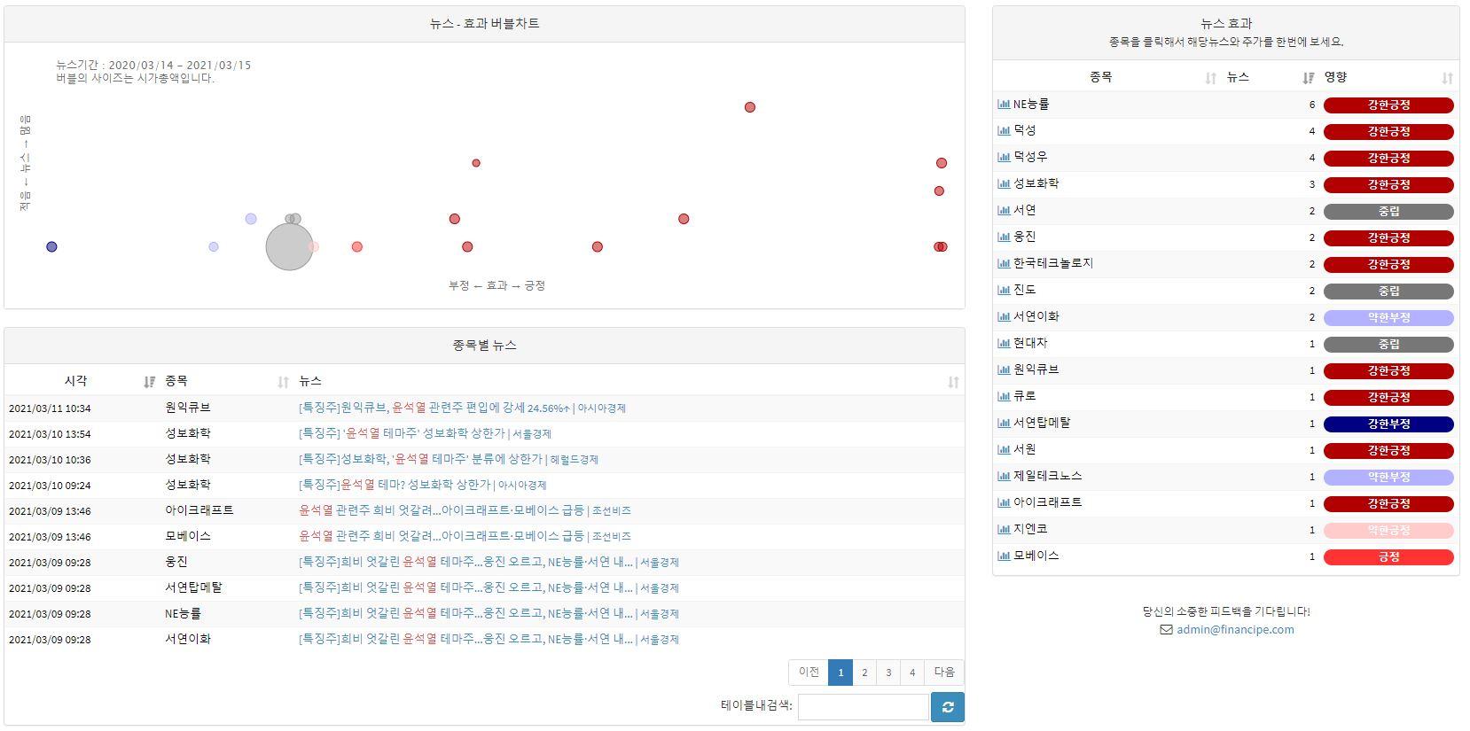 윤석열 키워드로 검색한 테마주 관련도 및 뉴스 기사 리스트