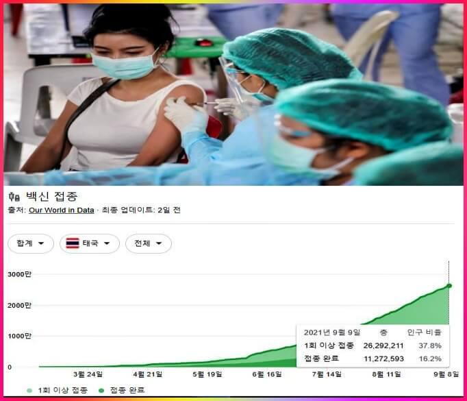 태국 백신 접종