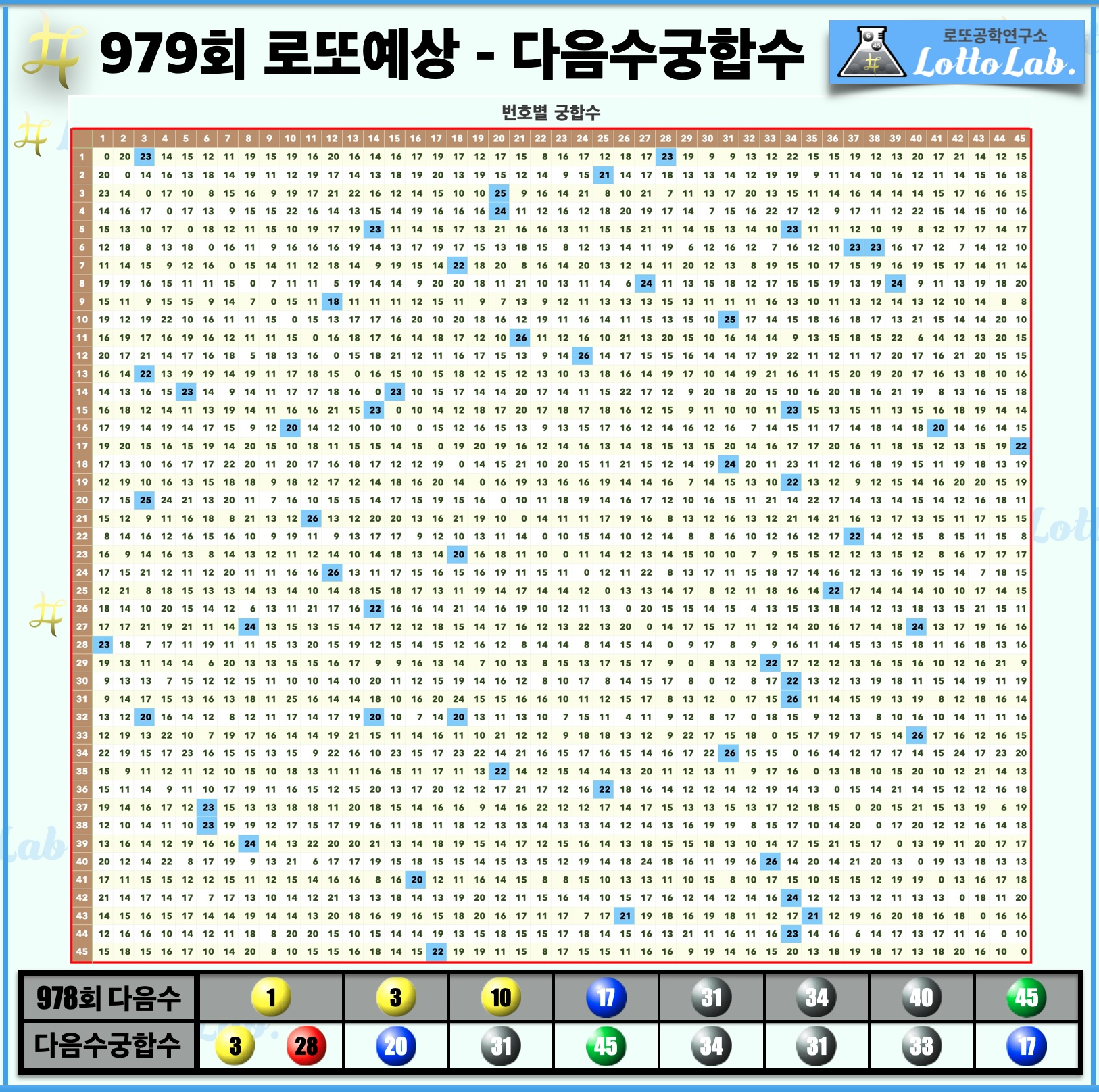 로또랩 로또979 당첨 번호 예상 - 다음수궁합수