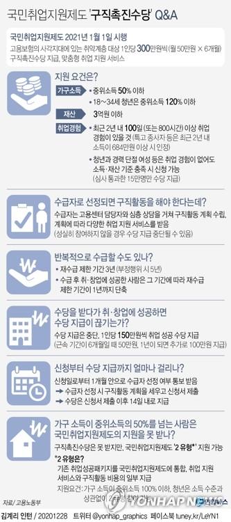 국민취업지원제도-Qna