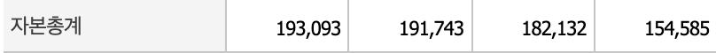SK이노베이션 자본총계표