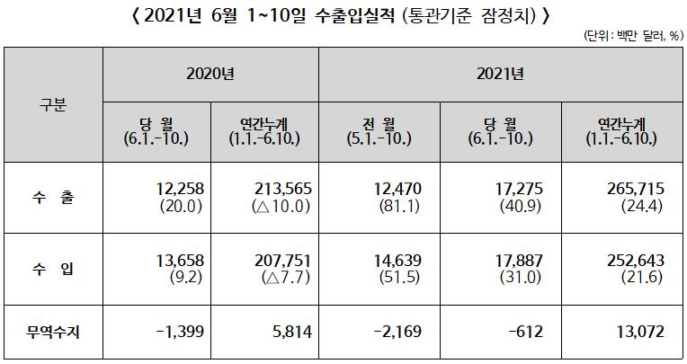 ▲ 2021년 6월1~10일 수출입실적(통관기준 잠정치)