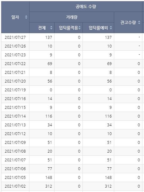 한국비엔씨 공매도현황