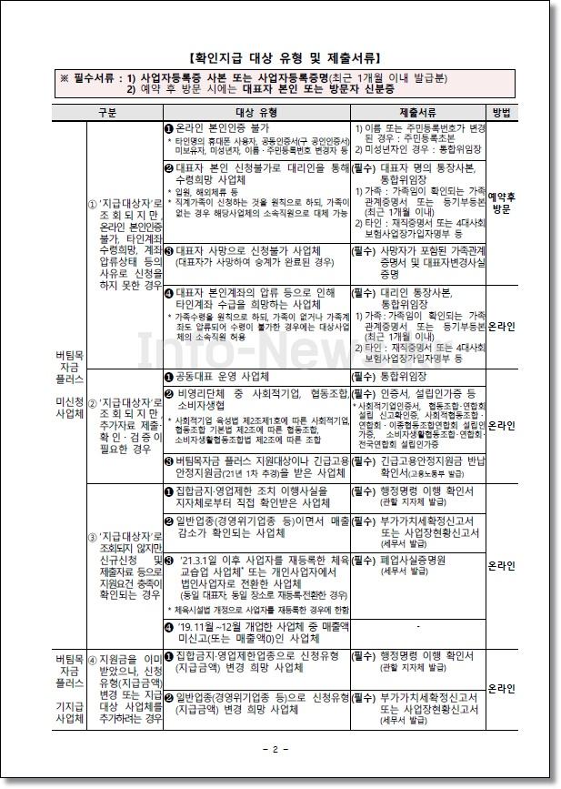 소상공인-버팀목자금-플러스-확인지급-대상-제출서류-4차재난지원금
