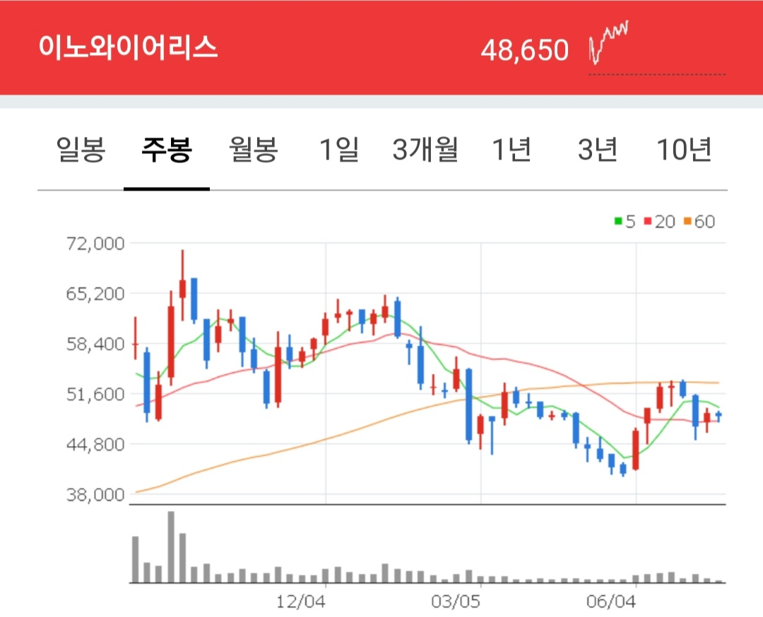 이노와이어리스 종목 주봉차트