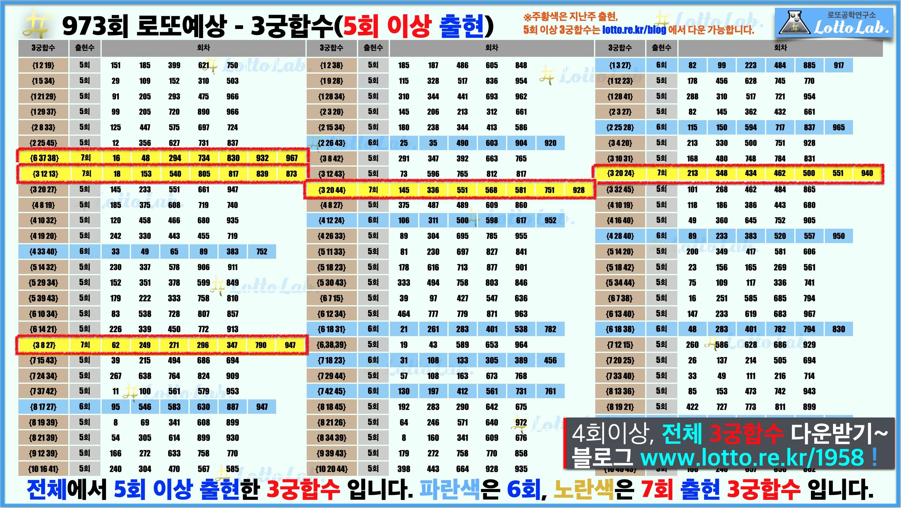 로또랩 로또973 당첨 번호 예상 3궁합수1
