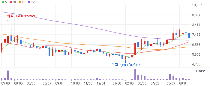 한국전자금융 주봉차트