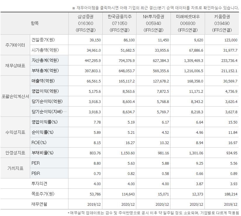 삼성증권 영업이익률