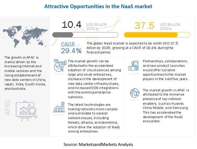 NaaS 시장 2026년까지 29.4% 성장 전망...2026년 시장 규모 375억 달러 예상