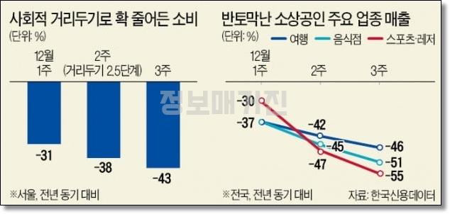 한국신용데이터-서울-자영업-매출-감소