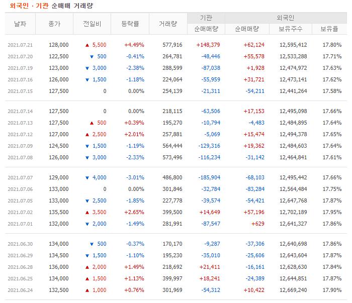 한국조선해양 매매동향