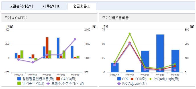 대영포장 재무정보