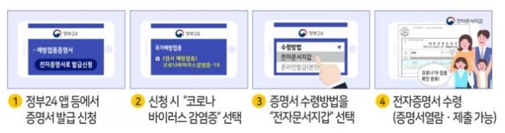 정부24 앱 예방접종증명서 발급
