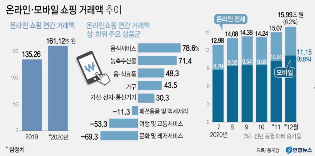 온라인쇼핑거래액추이, 모바일 구매 증감률