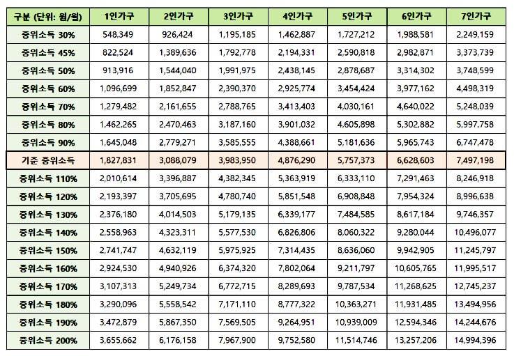 2021-기준-중위소득-가구-구분