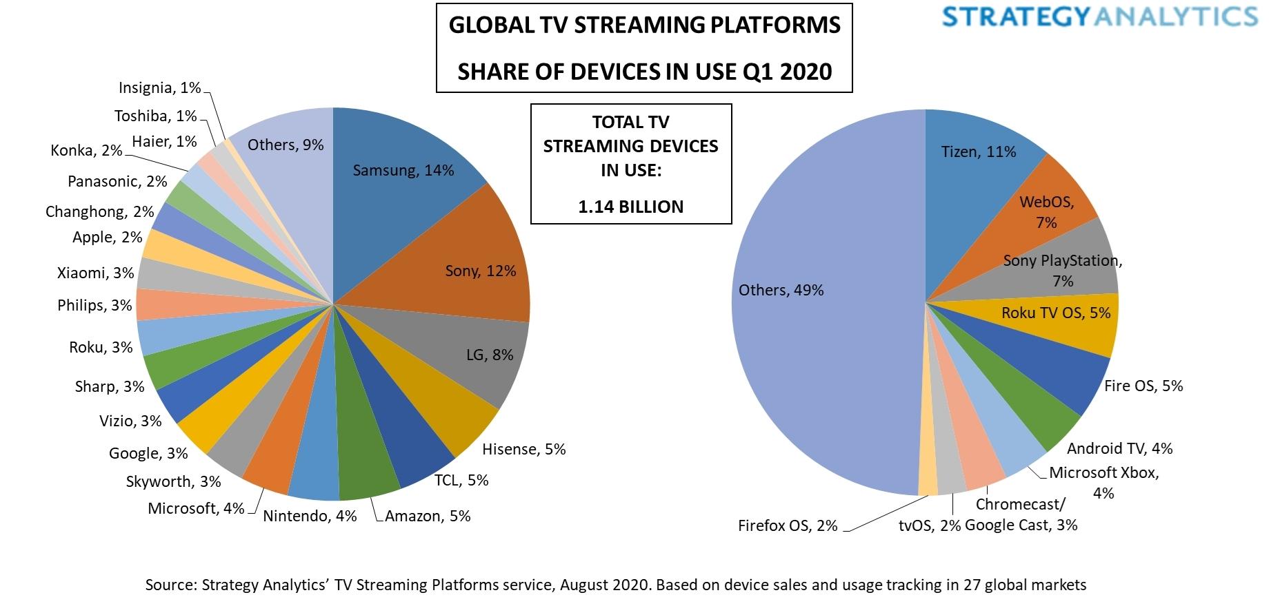전 세계  스트리밍 사용자 11억…스트리밍 장치 1위 삼성, 플랫폼 1위 타이젠