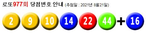 로또977회당첨번호 : 21, 27, 29, 38, 40, 44 + 37