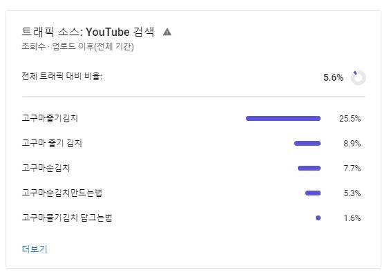 고구마줄기 김치 만들기 트래픽 소스 유형중 유튜브 검색