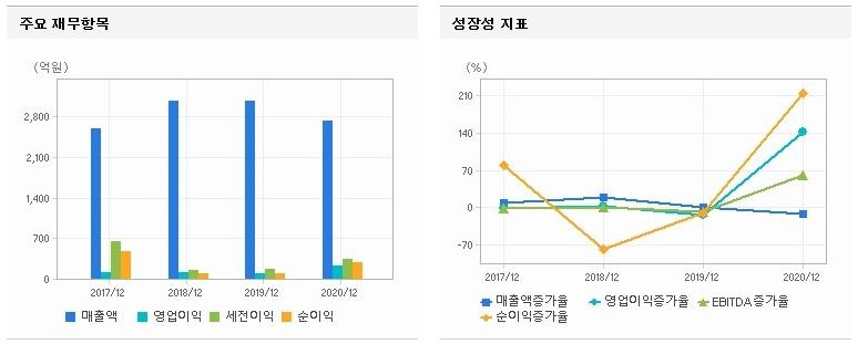 그래프-차트-지표