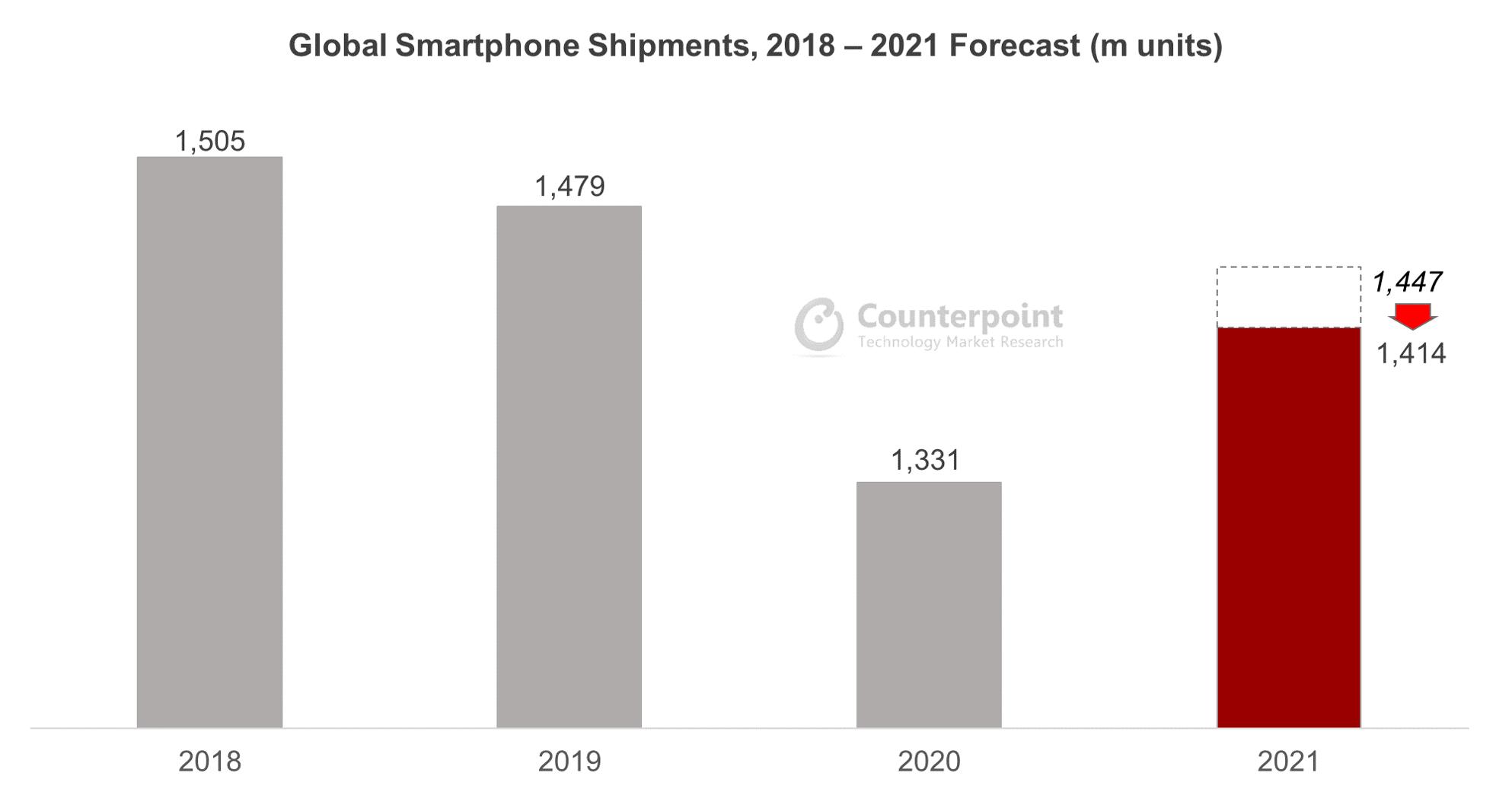 반도체 부족으로 스마트폰 출하량 감소...2021년 성장률 9%에서 6%로 조정