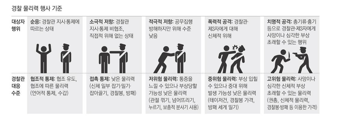 남경 범인 제압할 때 멀뚱히 서 있는 여경 행동 경찰청이 내논 입장(+오또케 논란 뜻)